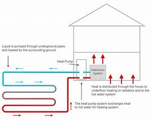 Ground Source Heat Pumps  Gshp  Guide