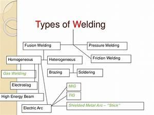 Welding Process 130120119126