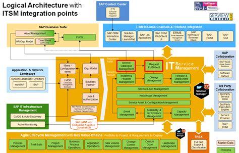 itsmlogicalarchitecture
