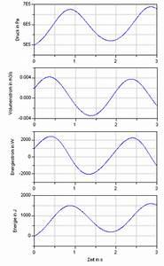 Volumenstrom Berechnen Druck : energiestrom und prozessleistung systemphysik ~ Themetempest.com Abrechnung