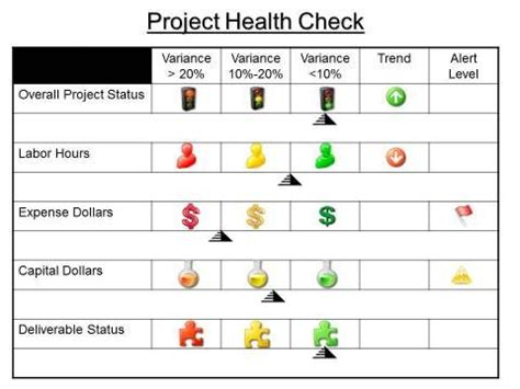 project health check template templates   project