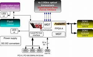 Fm481 Virtex Xmc