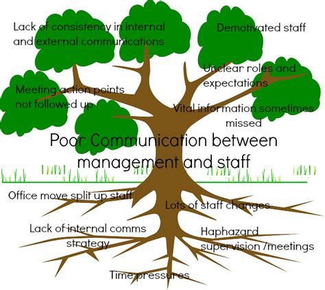 Problem Tree Template by Getting To The Root Of The Problem Jewell Facilitation