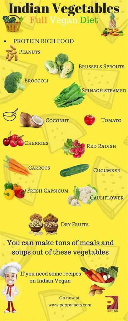 Vegan Raw Vegetables Indian Eat Diet Which