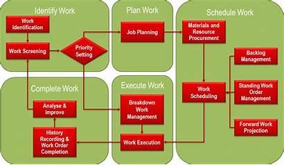Planning Scheduling Maintenance Management Effective Tips Framework