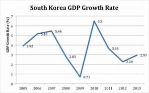 South Korea « Economics 398 Winter 2017