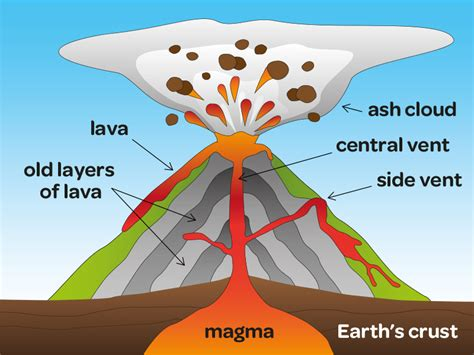 what are lava ls made out of vocanoes of the world thinglink