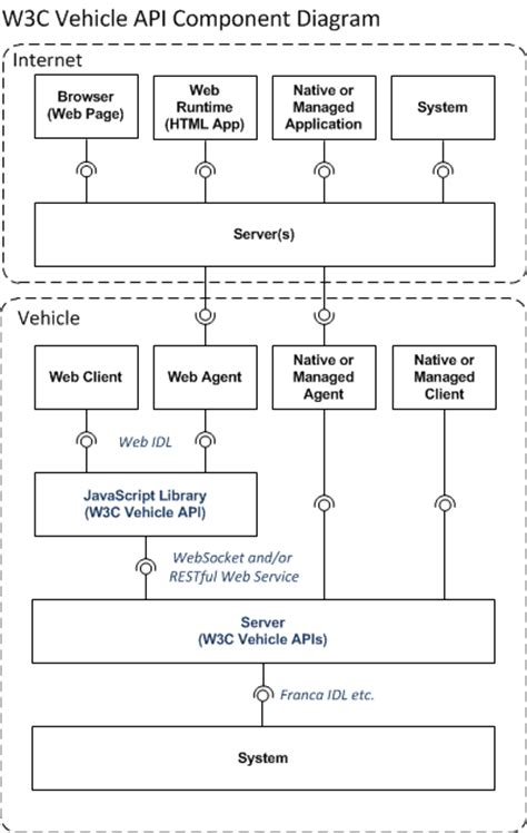 Vehicle Information Service Specification - Auto