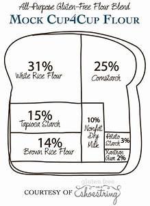 14 Helpful Diagrams For Anyone Who U0026 39 S Gluten