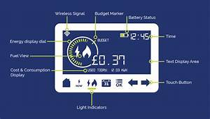 How To Read A Smart Meter