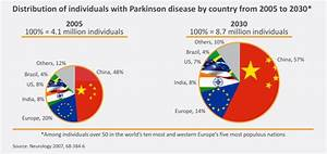 Bringing the Parkinson's disease treatment to the next ...