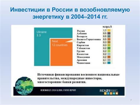 Альтернативная энергетика в россии развитие достижения и проблемы
