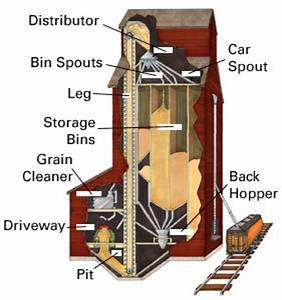 How Grain Elevators Work  U2013 Bins Ai  U2013 Medium
