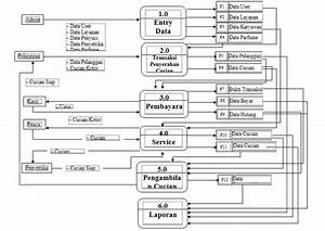 Data Flow Diagram Laundry