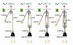 Zugkraft Berechnen Formel : flaschenzug wikipedia ~ Themetempest.com Abrechnung