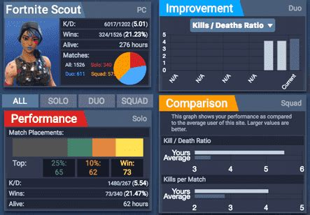 stats tracker  fortnite br fortnite scout