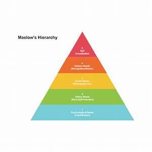 Maslow U0026 39 S Hierarchy