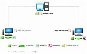 Qodbc-desktop  Qodbc Licensing Information