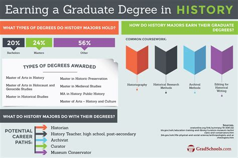 How To Put Your Masters Degree On A Resume by Masters In History Masters Degrees In History Programs