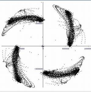 Qpsk - Problem In Constellation Diagram