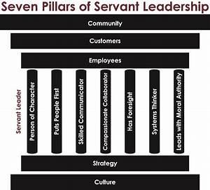 Bruner Corporation » Promoting a Culture of Servant ...