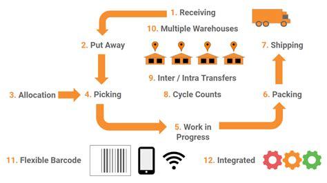 warehouse management system order management inventory