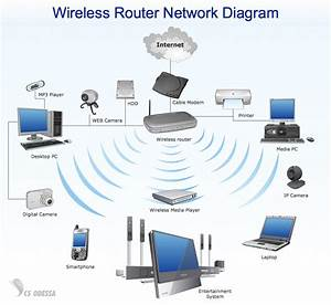 Business Wireless Network Diagram