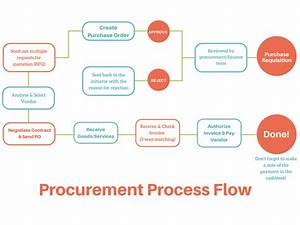 3127f Process Flow Diagram For Purchase Department