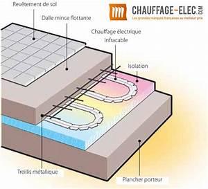 Prix Plancher Chauffant Electrique : prix chauffage au sol electrique infracable ~ Premium-room.com Idées de Décoration