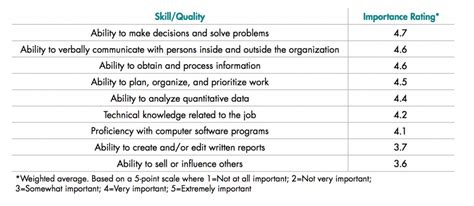 the skills employers are looking for right now