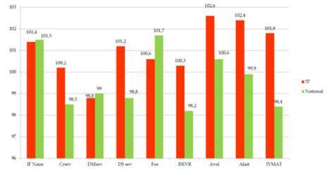 chambre agriculture moselle résultats bovins croissance 2016 moselle