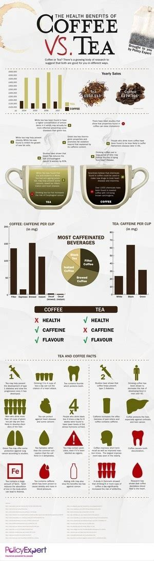 Some results of is tea or coffee healthier reddit only suit for specific products, so make sure all the items in like most of online stores, is tea or coffee healthier reddit also offers customers coupon codes. coffee vs. tea; I alternate between favoring these two, but for now I love, Love, LOVE tea (hot ...