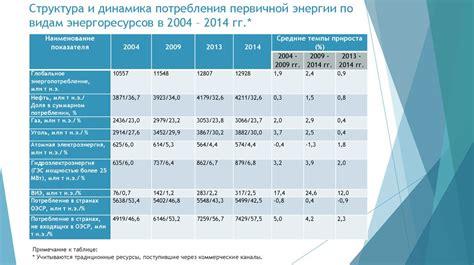 Н.м . байков р.н . гринкевич . 1. динамика и структура потребления и производства первичных энергоресурсов
