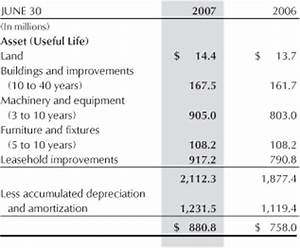 Depreciation Useful Life Chart The Estee Lauder Companies Inc 2007 Annual Report