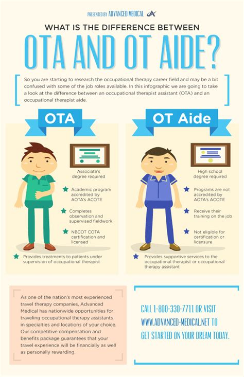 difference   ota  ot aide infographix directory