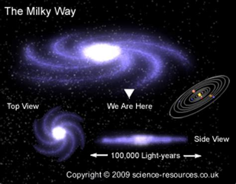 milkey way where the i in our solar system pics about space