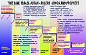 Timeline of Kings and Exile of Ancient Israel   Timeline ...
