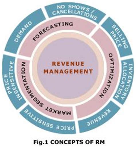 core  revenue management revenue management