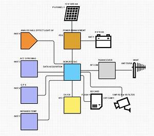 System Block Diagram  U2013 All Things S C I E N C E