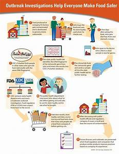 Safer Food Saves Lives Infographics | VitalSigns | CDC