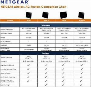 Netgear R6100 Wi Fi Router Review 802 11ac Wireless For