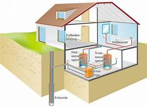 Stromverbrauch Wärmepumpe Einfamilienhaus : energiewende selber machen das eigene haus ~ Lizthompson.info Haus und Dekorationen