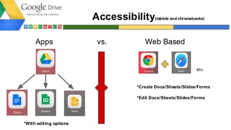 google drive overview paperless workflow