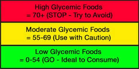 glycemic index table glycemic index food list glycemic
