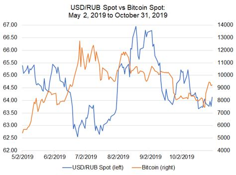 Simply keep this site open and see the live bitcoin price in the browser tab. Bitcoin Price Correlations with Emerging Markets FX: USD/INR, USD/TRY in Focus