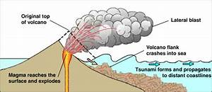 Tsunamis  Basic Principles