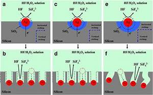 Fabrication And Photocatalytic Properties Of Silicon