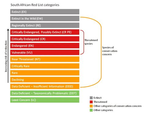 Species by IUCN Red List category
