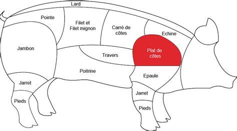 cuisiner plat de cote plat de côte de porc grossiste viande porc boucherie