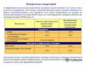 Лекарства от гипертонии и астмы